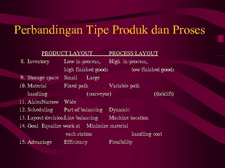 Perbandingan Tipe Produk dan Proses PRODUCT LAYOUT PROCESS LAYOUT 8. Inventory Low in-process, High