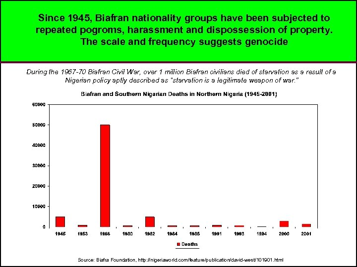 Since 1945, Biafran nationality groups have been subjected to repeated pogroms, harassment and dispossession