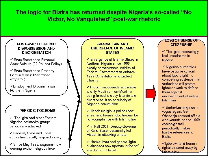 "The logic for Biafra has returned despite Nigeria's so-called ""No Victor, No Vanquished"" post-war"