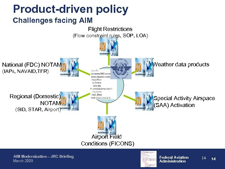 Product-driven policy Challenges facing AIM Flight Restrictions (Flow constraint rules, SOP, LOA) Weather data