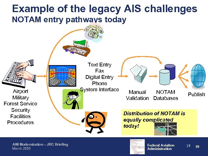 Example of the legacy AIS challenges NOTAM entry pathways today Airport Military Forest Service