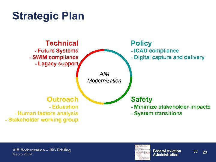 Strategic Plan Technical Policy - Future Systems - SWIM compliance - Legacy support -