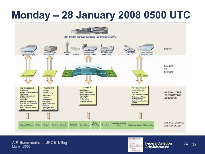 Monday – 28 January 2008 0500 UTC AIM Modernization – JRC Briefing March 2009