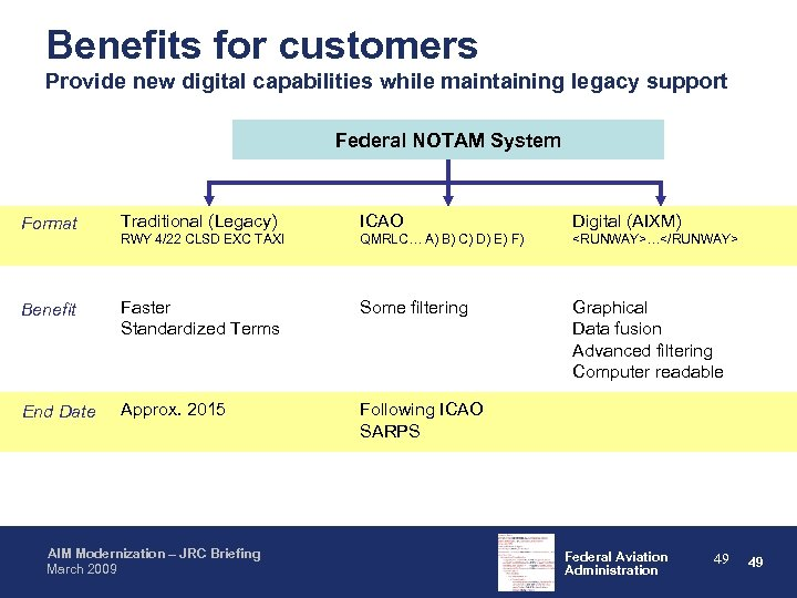Benefits for customers Provide new digital capabilities while maintaining legacy support Federal NOTAM System