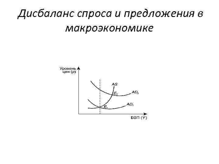 Дисбаланс спроса и предложения в макроэкономике