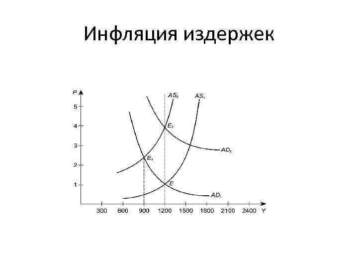 Инфляция издержек