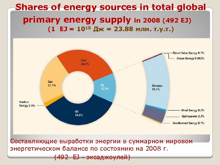 Shares of energy sources in total global primary energy supply in 2008 (492 EJ)