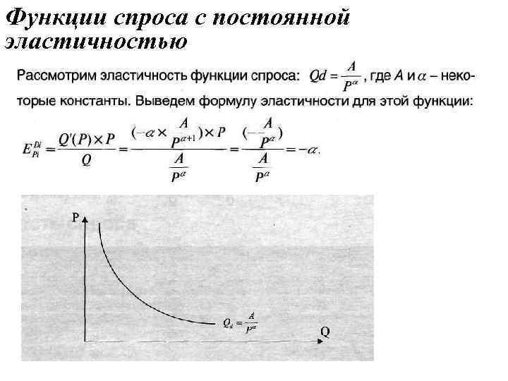 Функции спроса с постоянной эластичностью
