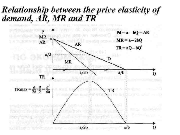 Relationship between the price elasticity of demand, AR, MR and TR