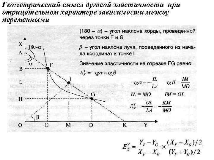 Геометрический смысл дуговой эластичности при отрицательном характере зависимости между переменными