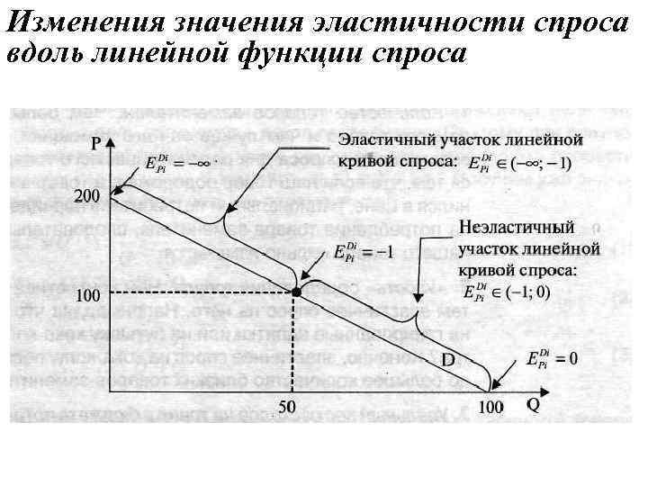 Изменения значения эластичности спроса вдоль линейной функции спроса