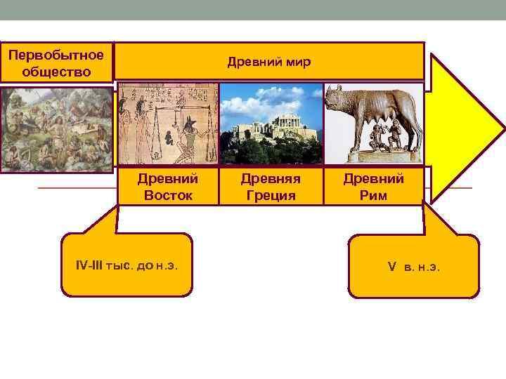 Первобытное общество Древний мир Древний Восток IV-III тыс. до н. э. Древняя Греция Древний
