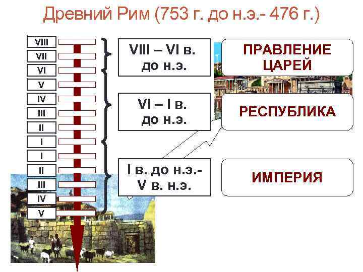 Древний Рим (753 г. до н. э. - 476 г. ) VIII VI VIII