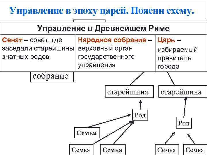 Управление в эпоху царей. Поясни схему. Царь Управление в Древнейшем Риме Сенат – совет,