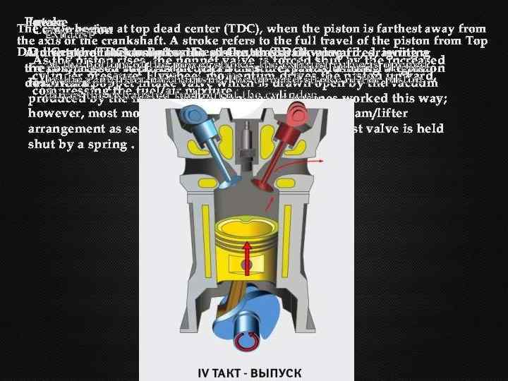 Power Intake The cycle begins at top dead center (TDC), when the piston is