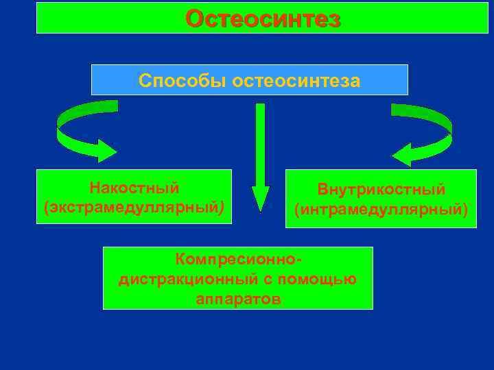 Остеосинтез Способы остеосинтеза Накостный (экстрамедуллярный) Внутрикостный (интрамедуллярный) Компресионнодистракционный с помощью аппаратов