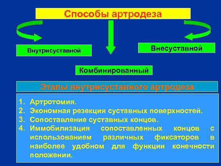 Способы артродеза Внутрисуставной Внесуставной Комбинированный Этапы внутрисуставного артродеза 1. 2. 3. 4. Артротомия. Экономная