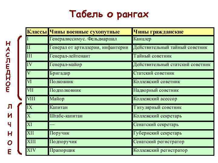Табель о рангах Н А С Л Е Д Н О Е Л И