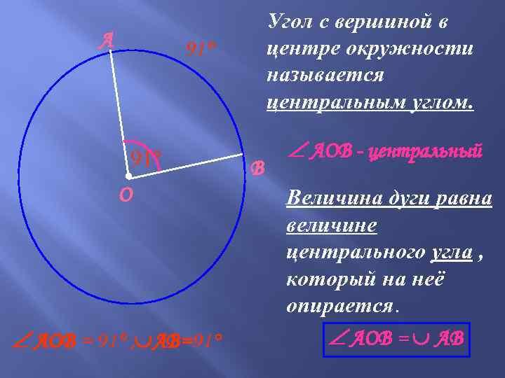 А Угол с вершиной в центре окружности называется центральным углом. 91° ● О АOВ
