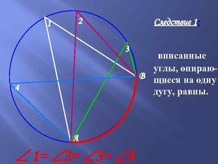 1 2 Следствие 1: 3 4 A 1= 2= 3= 4 вписанные углы, опираю.