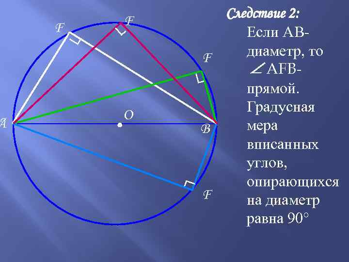 ┐ F ┐ • О ┐ ┐ A F Следствие 2: Если АВдиаметр, то