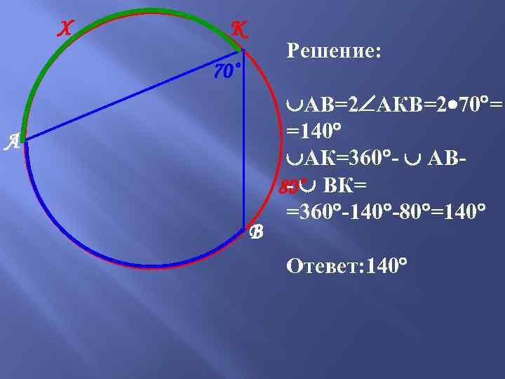 Х К Решение: 70˚ А В АВ=2 АКВ=2 70 = =140 АК=360 - АВ