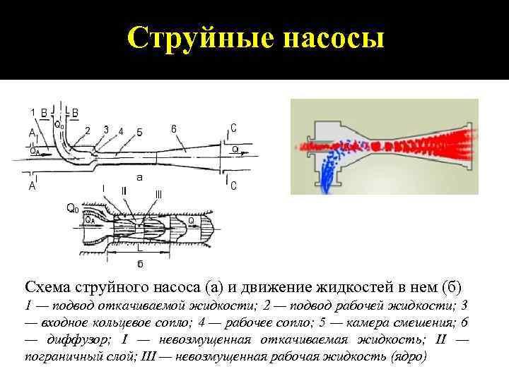 Струйные насосы Схема струйного насоса (а) и движение жидкостей в нем (б) 1 —