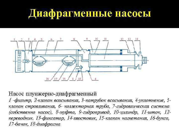 Диафрагменные насосы Насос плунжерно-диафрагменный 1 фильтр, 2 клапан всасывания, 3 патрубок всасывания, 4 уплотнение,