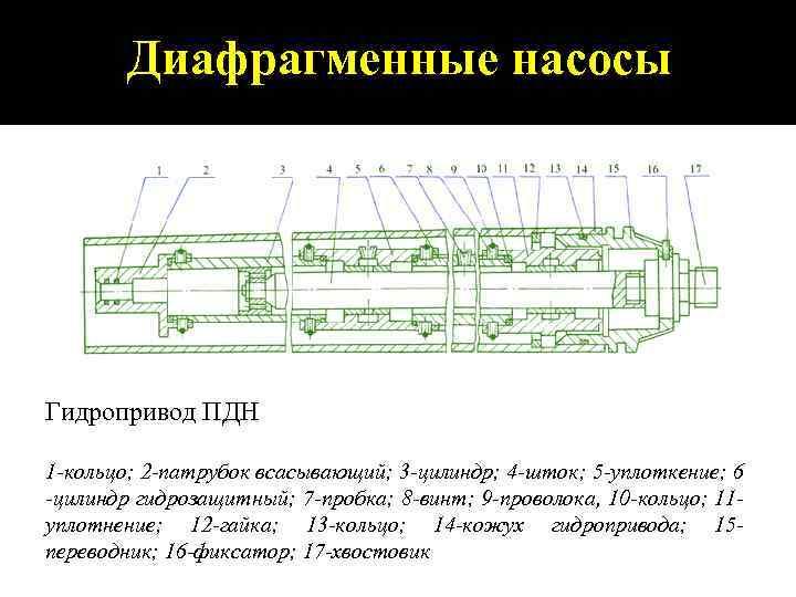 Диафрагменные насосы Гидропривод ПДН 1 кольцо; 2 патрубок всасывающий; 3 цилиндр; 4 шток; 5