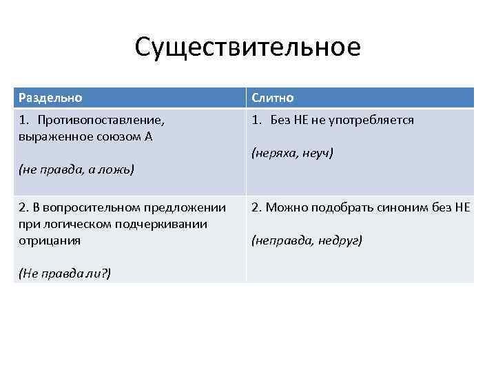 Существительное Раздельно Слитно 1. Противопоставление, выраженное союзом А 1. Без НЕ не употребляется (не