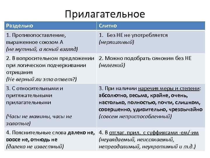 Прилагательное Раздельно Слитно 1. Противопоставление, выраженное союзом А (не мутный, а ясный взгляд) 1.