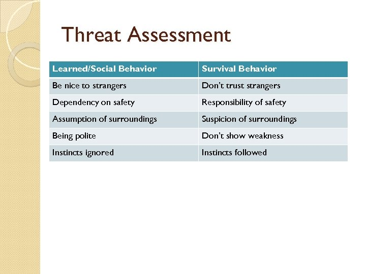 Threat Assessment Learned/Social Behavior Survival Behavior Be nice to strangers Don't trust strangers Dependency