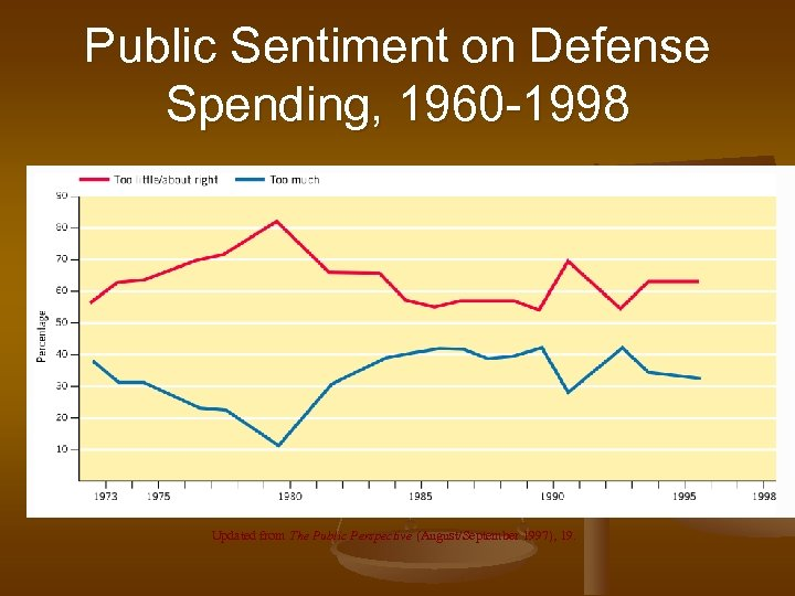 Public Sentiment on Defense Spending, 1960 -1998 Updated from The Public Perspective (August/September 1997),