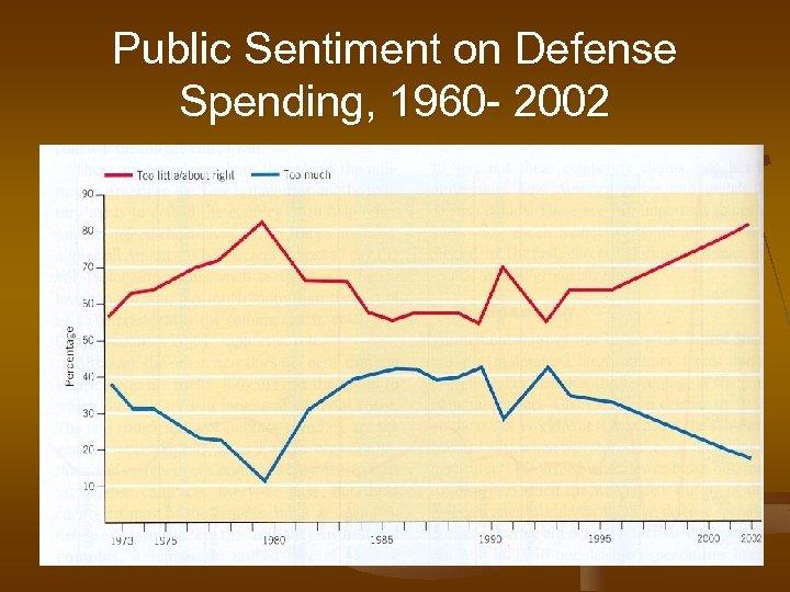 Public Sentiment on Defense Spending, 1960 - 2002
