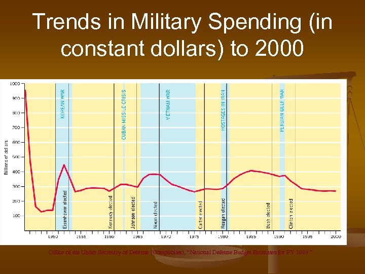 Trends in Military Spending (in constant dollars) to 2000 Office of the Under Secretary