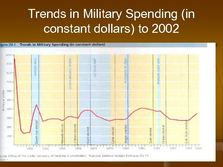 Trends in Military Spending (in constant dollars) to 2002