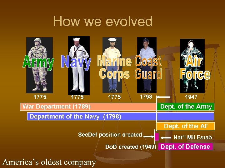 How we evolved 1775 1798 War Department (1789) 1947 Dept. of the Army Department