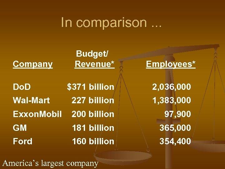 In comparison. . . Company Do. D Budget/ Revenue* Employees* $371 billion 2, 036,