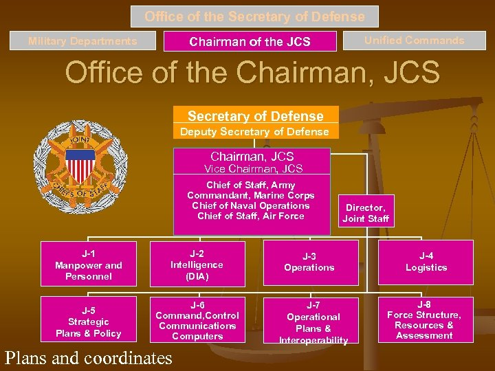Office of the Secretary of Defense Military Departments Unified Commands Chairman of the JCS