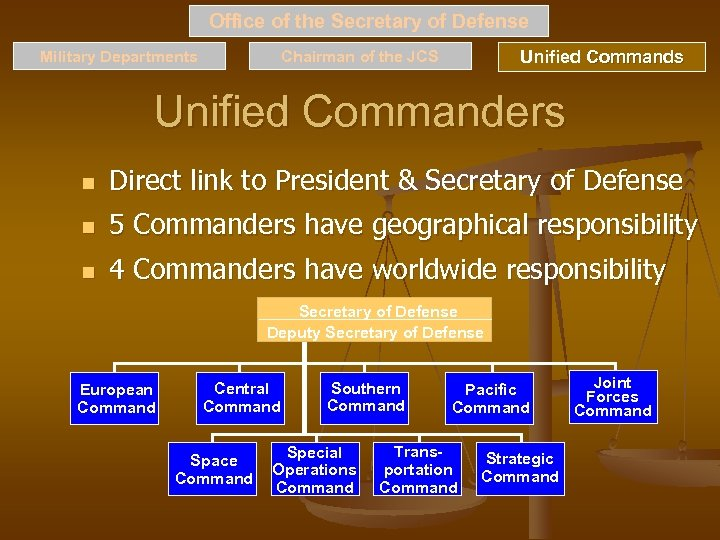 Office of the Secretary of Defense Military Departments Unified Commands Office, Joint Chiefs of