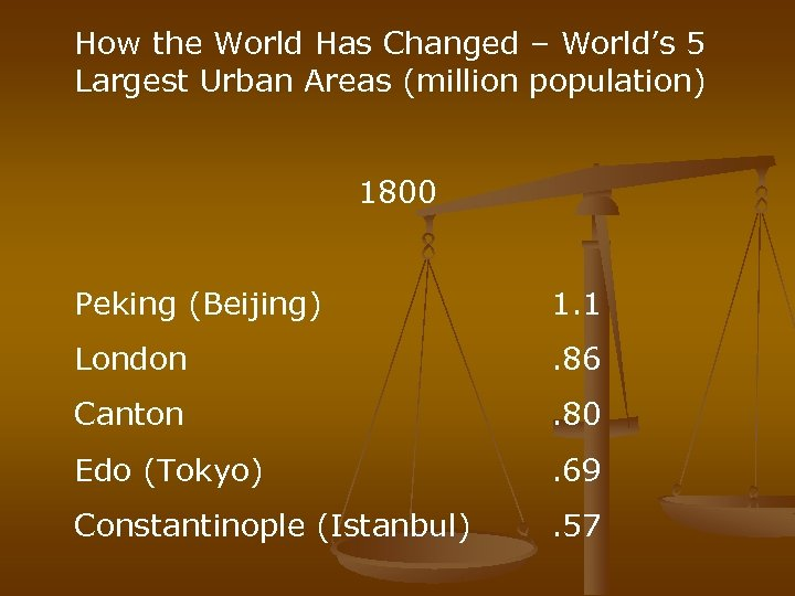 How the World Has Changed – World's 5 Largest Urban Areas (million population) 1800