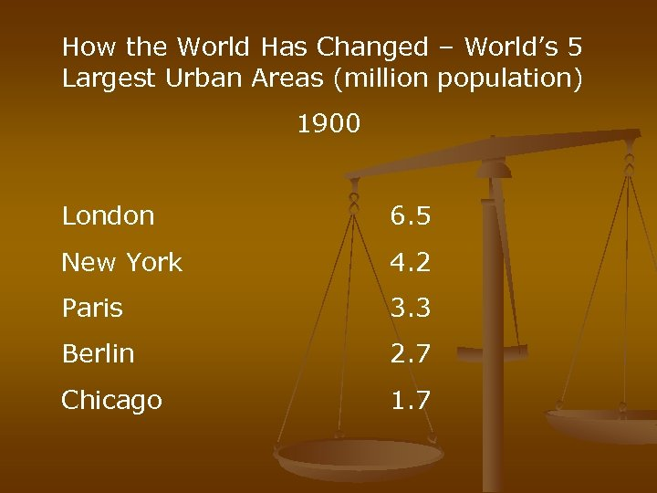 How the World Has Changed – World's 5 Largest Urban Areas (million population) 1900