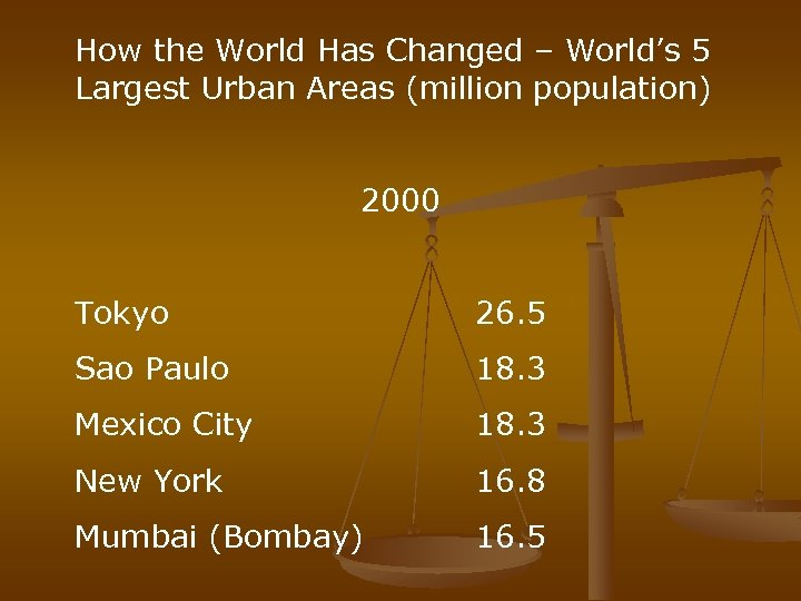 How the World Has Changed – World's 5 Largest Urban Areas (million population) 2000