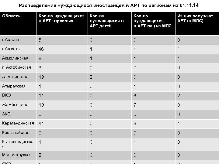Распределение нуждающихся иностранцев в АРТ по регионам на 01. 14 Область Кол-во нуждающихся Кол-во