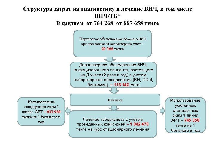 Структура затрат на диагностику и лечение ВИЧ, в том числе ВИЧ/ТБ* В среднем от