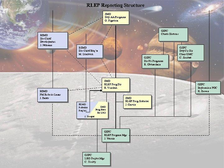 RLEP Reporting Structure SMD Dep AA/Programs O. Figueroa ESMD Div Chief Development J. Nehman