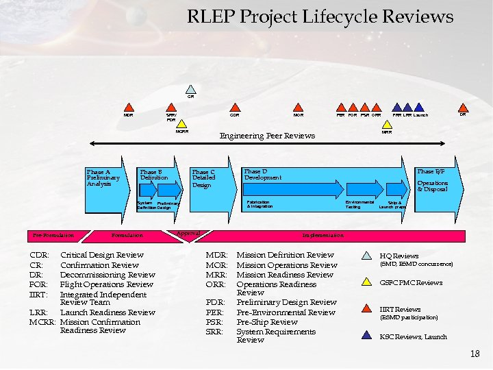 RLEP Project Lifecycle Reviews CR MDR CDR SRR/ PDR MCRR Phase A Preliminary Analysis