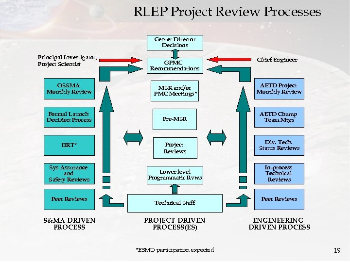 RLEP Project Review Processes Center Director Decisions Principal Investigator, Project Scientist GPMC Recommendations Chief
