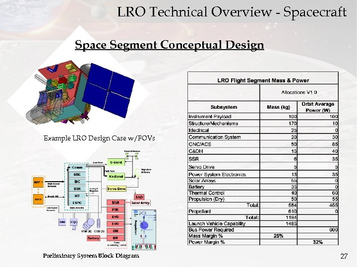 LRO Technical Overview - Spacecraft Space Segment Conceptual Design Example LRO Design Case w/FOVs