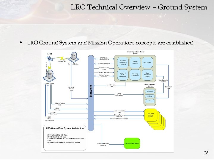 LRO Technical Overview – Ground System • LRO Ground System and Mission Operations concepts